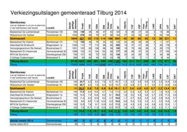 Gemeenteraadsverkiezingen 2014: Hoe is in Stokhasselt gestemd?